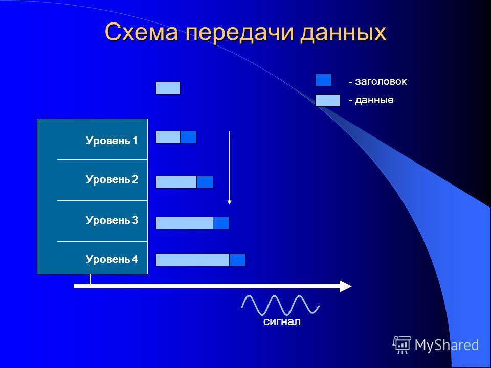 Схема передачи данных Уровень 1 Уровень 2 Уровень 3 Уровень 4 сигнал - заголовок - данные