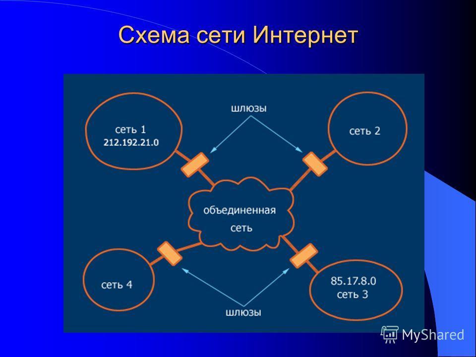 Схема сети Интернет