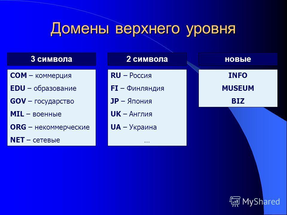 Домены верхнего уровня 3 символа 2 символановые COM – коммерция EDU – образование GOV – государство MIL – военные ORG – некоммерческие NET – сетевые RU – Россия FI – Финляндия JP – Япония UK – Англия UA – Украина … INFO MUSEUM BIZ