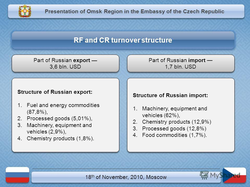 18 th of November, 2010, Moscow Structure of Russian export: 1.Fuel and energy commodities (87,8%), 2.Processed goods (5,01%), 3.Machinery, equipment and vehicles (2,9%), 4.Chemistry products (1,8%). Structure of Russian export: 1.Fuel and energy com