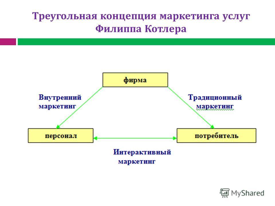 Треугольная концепция маркетинга услуг Филиппа Котлера