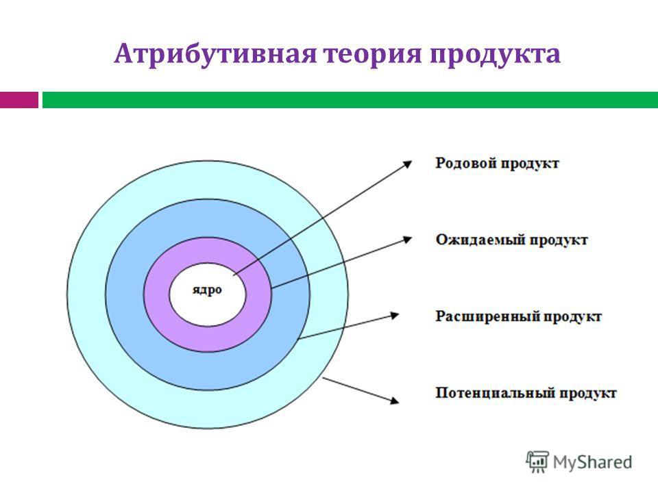 Атрибутивная теория продукта