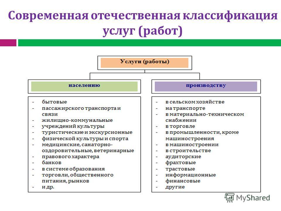 Современная отечественная классификация услуг (работ)