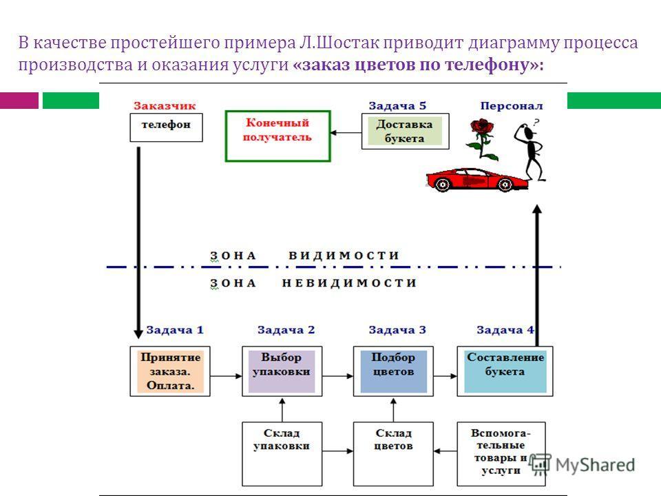 В качестве простейшего примера Л.Шостак приводит диаграмму процесса производства и оказания услуги «заказ цветов по телефону»:
