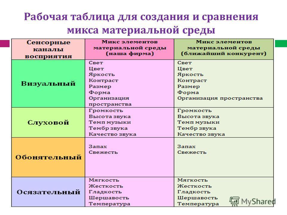 Рабочая таблица для создания и сравнения микса материальной среды