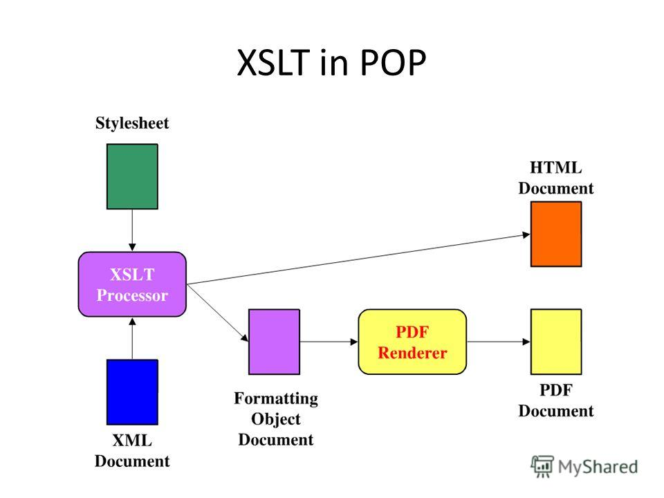 XSLT in POP
