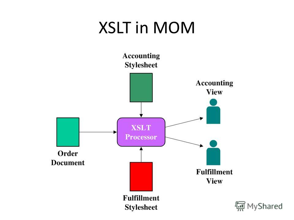 XSLT in MOM