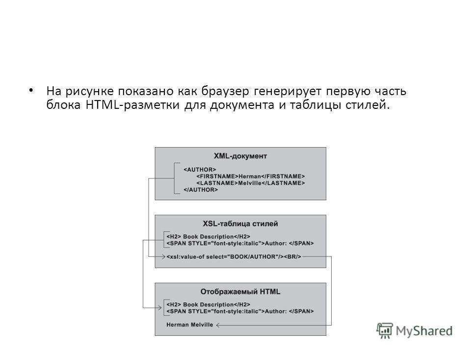 На рисунке показано как браузер генерирует первую часть блока HTML-разметки для документа и таблицы стилей.