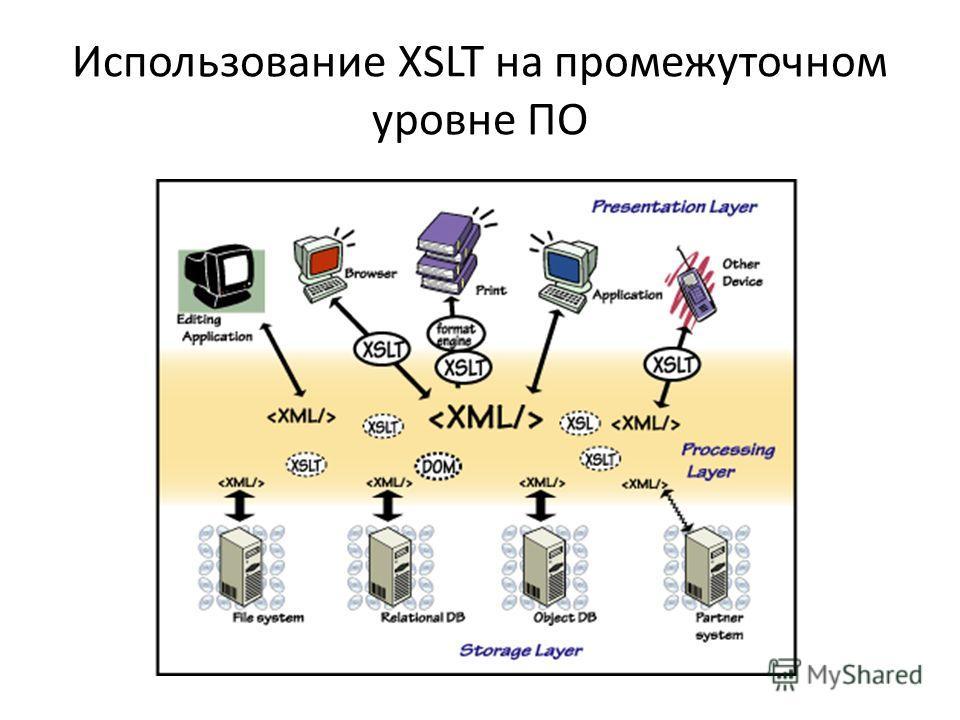 Использование XSLT на промежуточном уровне ПО