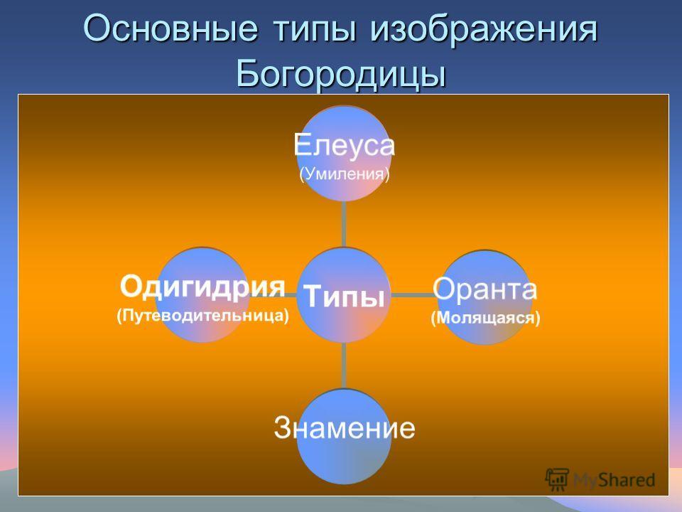 Основные типы изображения Богородицы Типы Елеуса (Умиления) Оранта (Молящаяся) Знамение Одигидрия (Путеводительница)