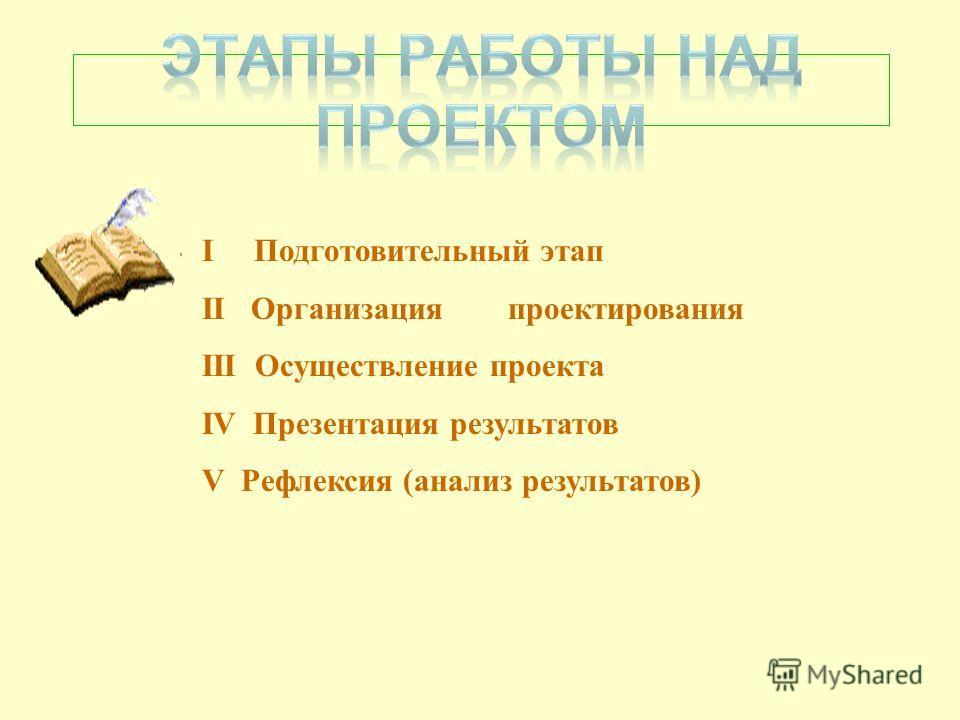 I Подготовительный этап II Организация проектирования III Осуществление проекта IV Презентация результатов V Рефлексия (анализ результатов)