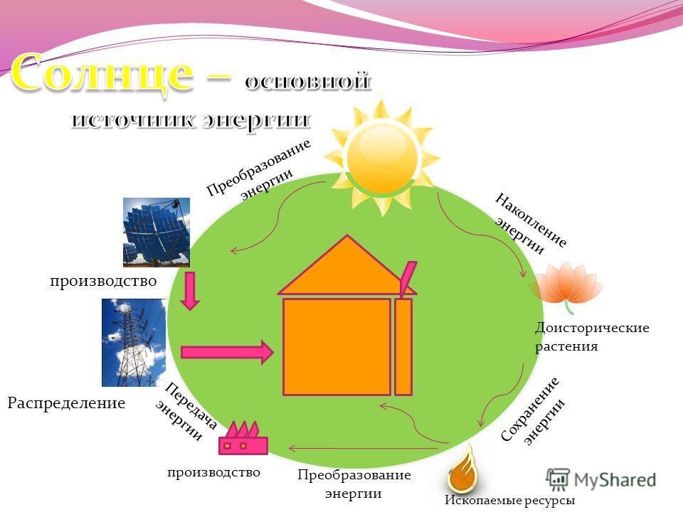 Преобразование энергии Передача энергии производство Распределение Доисторические растения Сохранение энергии Ископаемые ресурсы Накопление энергии Преобразование энергии производство