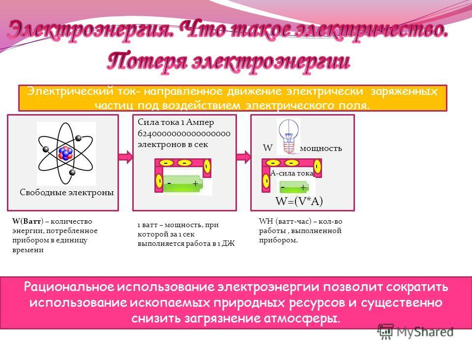 Электрический ток- направленное движение электрически заряженных частиц под воздействием электрического поля. Свободные электроны Сила тока 1 Ампер 6240000000000000000 электронов в сек - + -- - - -- - - А-сила тока W=(V*A) W мощность W(Ватт) – количе