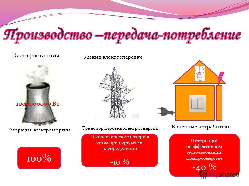 Электростанция Генерация электроэнергии 1000000000 Вт Линии электропередач Транспортировка электроэнергии Конечные потребители 100% Технологические потери в сетях при передаче и распределении -10 % Потери при неэффективном использовании электроэнерги