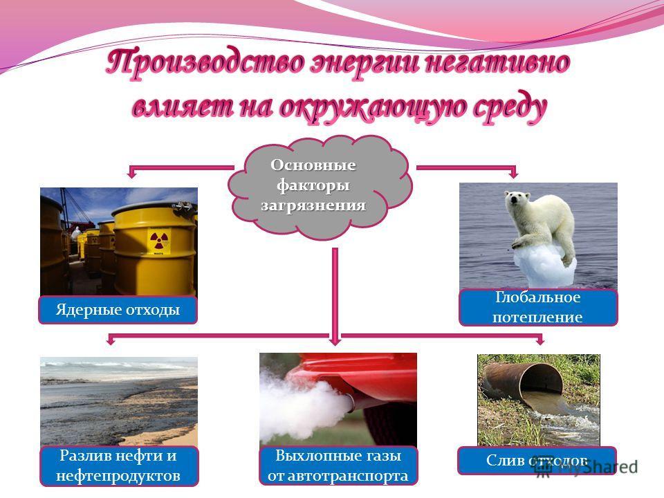 Основные факторы загрязнения Ядерные отходы Разлив нефти и нефтепродуктов Выхлопные газы от автотранспорта Слив отходов Глобальное потепление