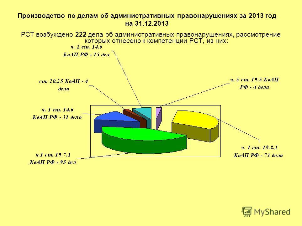 Производство по делам об административных правонарушениях за 2013 год на 31.12.2013 РСТ возбуждено 222 дела об административных правонарушениях, рассмотрение которых отнесено к компетенции РСТ, из них: