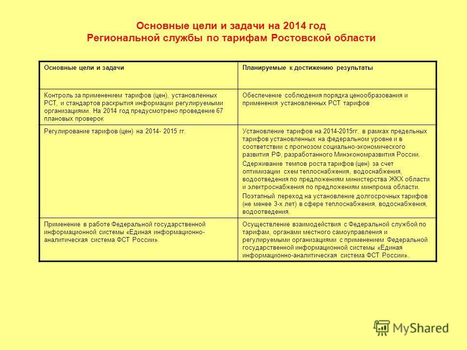 Основные цели и задачи на 2014 год Региональной службы по тарифам Ростовской области Основные цели и задачи Планируемые к достижению результаты Контроль за применением тарифов (цен), установленных РСТ, и стандартов раскрытия информации регулируемыми
