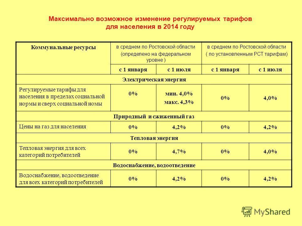 Максимально возможное изменение регулируемых тарифов для населения в 2014 году Коммунальные ресурсы в среднем по Ростовской области (определено на федеральном уровне ) в среднем по Ростовской области ( по установленным РСТ тарифам) с 1 январяс 1 июля