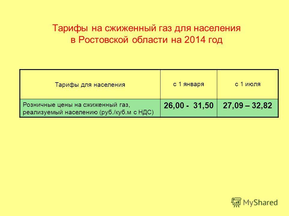 Тарифы на сжиженный газ для населения в Ростовской области на 2014 год Тарифы для населения с 1 январяс 1 июля Розничные цены на сжиженный газ, реализуемый населению (руб./куб.м с НДС) 26,00 - 31,5027,09 – 32,82