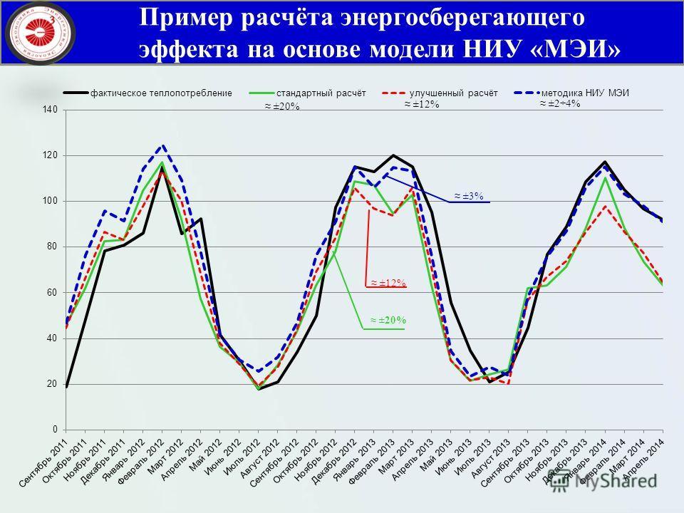 Пример расчёта энергосберегающего эффекта на основе модели НИУ «МЭИ»