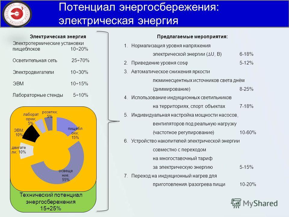 Потенциал энергосбережения: электрическая энергия Предлагаемые мероприятия: 1. Нормализация уровня напряжения электрической энергии (U, B)6-18% 2. Приведение уровня cosφ5-12% 3. Автоматическое снижения яркости люминесцентных источников света днём (ди