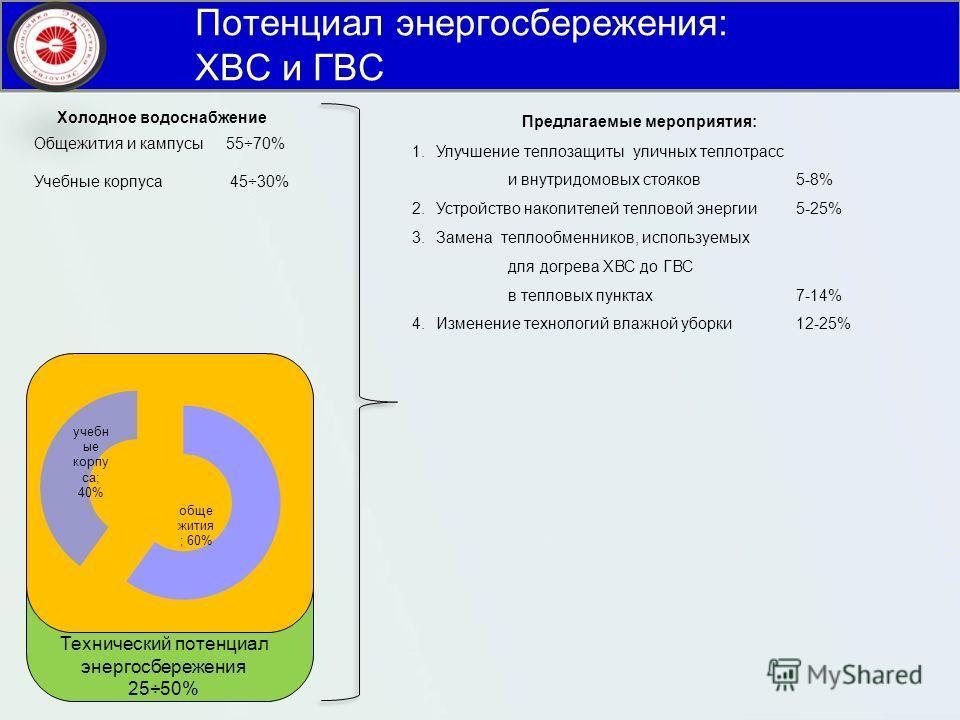 Потенциал энергосбережения: ХВС и ГВС Предлагаемые мероприятия: 1. Улучшение теплозащиты уличных теплотрасс и внутридомовых стояков 5-8% 2. Устройство накопителей тепловой энергии 5-25% 3. Замена теплообменников, используемых для догрева ХВС до ГВС в