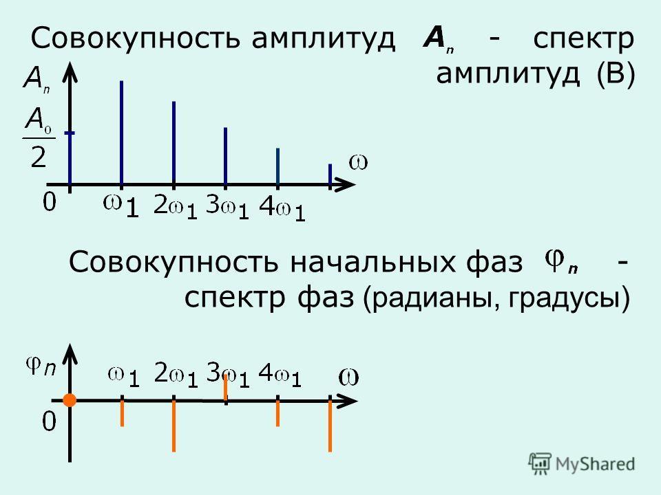 Совокупность амплитуд - спектр амплитуд (В) Совокупность начальных фаз - спектр фаз (радианы, градусы)