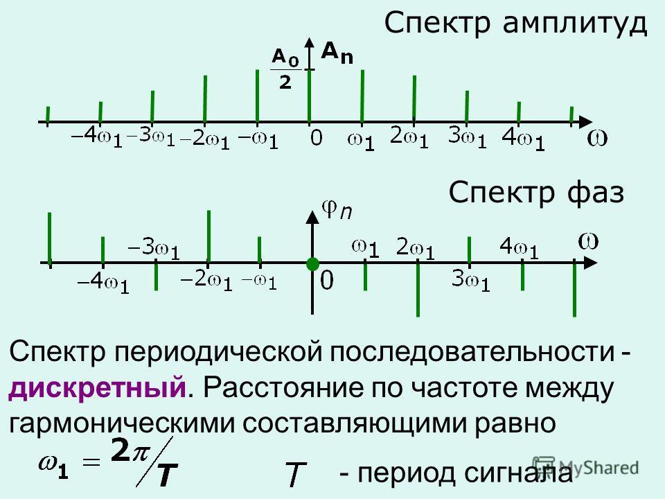 Спектр амплитуд Спектр фаз Спектр периодической последовательности - дискретный. Расстояние по частоте между гармоническими составляющими равно - период сигнала