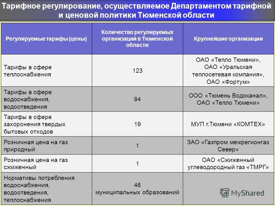 Тарифное регулирование, осуществляемое Департаментом тарифной и ценовой политики Тюменской области Регулируемые тарифы (цены) Количество регулируемых организаций в Тюменской области Крупнейшие организации Тарифы в сфере теплоснабжения 123 ОАО «Тепло