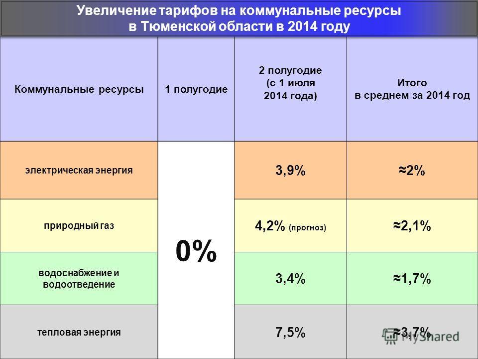 Коммунальные ресурсы 1 полугодие 2 полугодие (с 1 июля 2014 года) Итого в среднем за 2014 год электрическая энергия 0% 3,9%2%2% природный газ 4,2% (прогноз) 2,1% водоснабжение и водоотведение 3,4%1,7% тепловая энергия 7,5%3,7% Увеличение тарифов на к