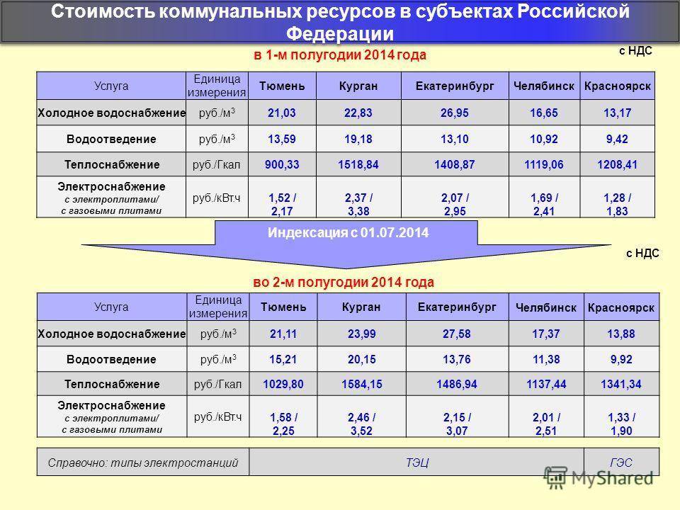 Услуга Единица измерения Тюмень КурганЕкатеринбург ЧелябинскКрасноярск Холодное водоснабжениеруб./м 3 21,1123,9927,58 17,3713,88 Водоотведениеруб./м 3 15,2120,1513,76 11,389,92 Теплоснабжениеруб./Гкал 1029,801584,151486,941137,441341,34 Электроснабже