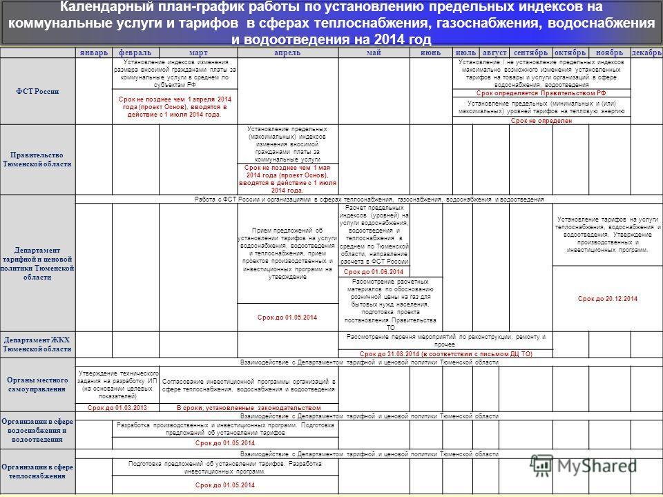 Календарный план-график работы по установлению предельных индексов на коммунальные услуги и тарифов в сферах теплоснабжения, газоснабжения, водоснабжения и водоотведения на 2014 год январьфевральмартапрельмайиюньиюльавгустсентябрьоктябрьноябрьдекабрь