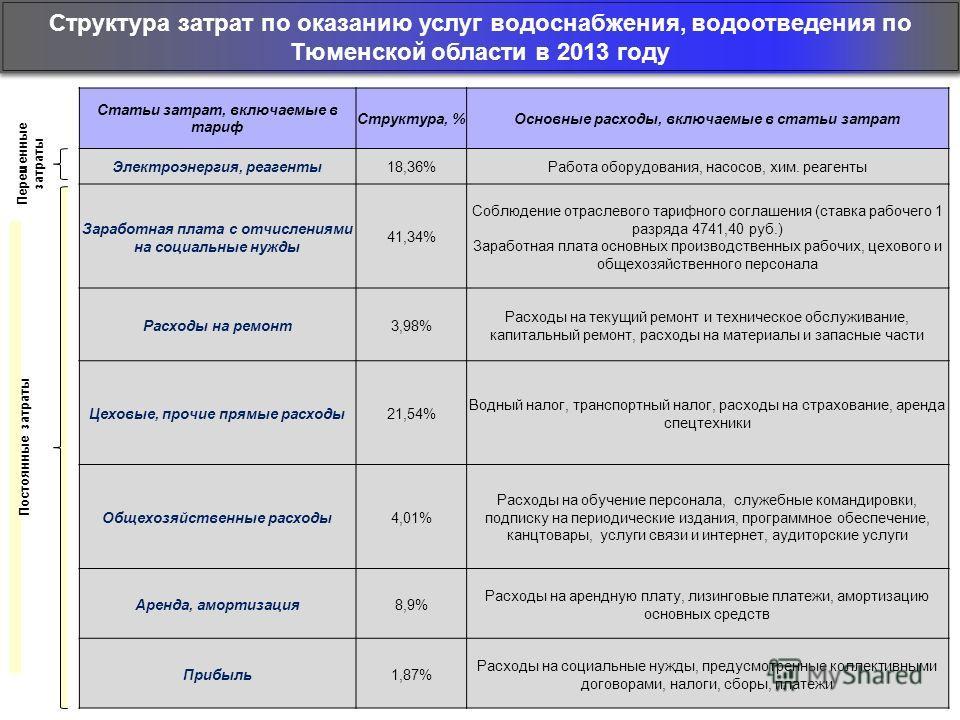 Структура затрат по оказанию услуг водоснабжения, водоотведения по Тюменской области в 2013 году Статьи затрат, включаемые в тариф Структура, %Основные расходы, включаемые в статьи затрат Электроэнергия, реагенты 18,36%Работа оборудования, насосов, х