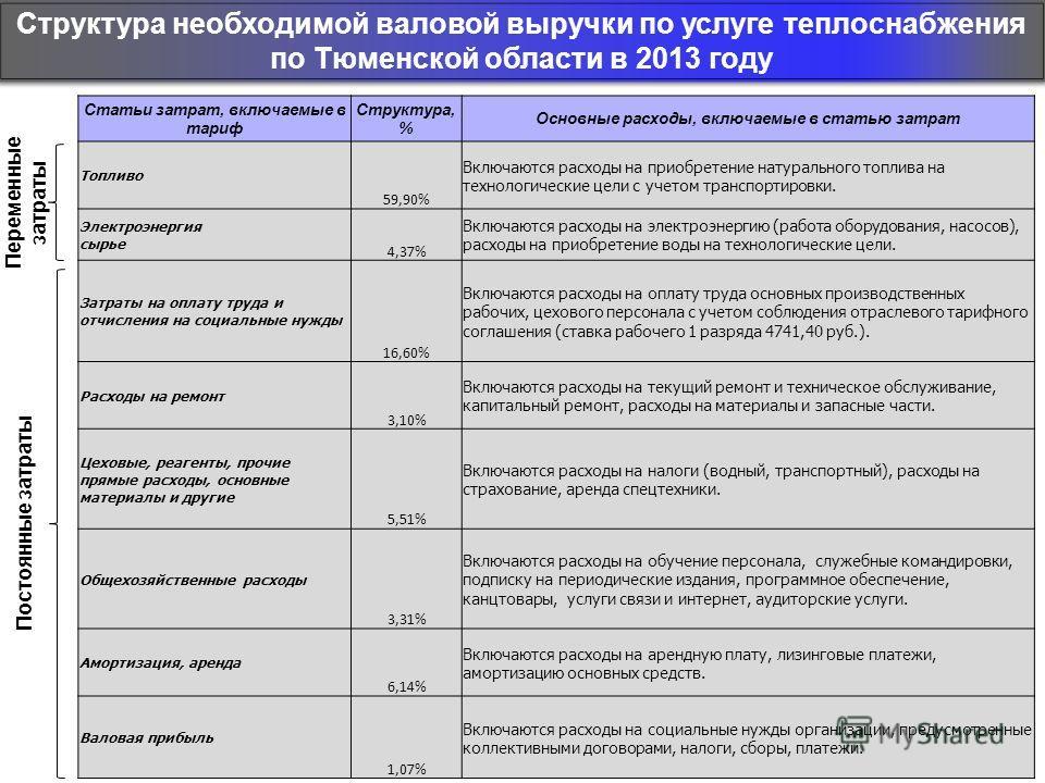 Структура необходимой валовой выручки по услуге теплоснабжения по Тюменской области в 2013 году Статьи затрат, включаемые в тариф Структура, % Основные расходы, включаемые в статью затрат Топливо 59,90% Включаются расходы на приобретение натурального
