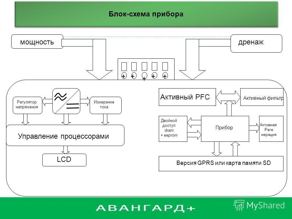 Блок - схема прибора мощностьдренаж ++++ + Регулятор напряжения Измерение тока Управление процессорами LCD Активный PFC Активный фильтр Двойной доступ dram + eeprom Прибор Активная Реге нерация Версия GPRS или карта памяти SD