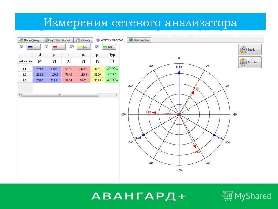 POMIARY ANALIZATOREM SIECI Измерения сетевого анализатора