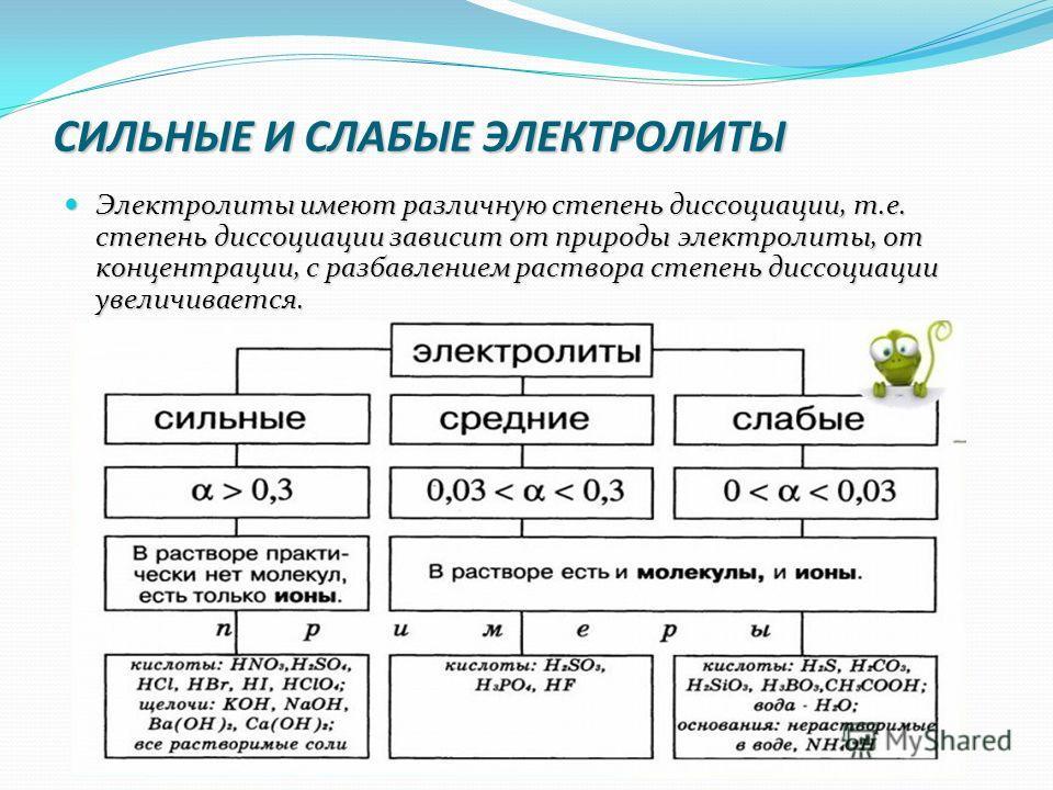 СИЛЬНЫЕ И СЛАБЫЕ ЭЛЕКТРОЛИТЫ Электролиты имеют различную степень диссоциации, т.е. степень диссоциации зависит от природы электролиты, от концентрации, с разбавлением раствора степень диссоциации увеличивается. Электролиты имеют различную степень дис