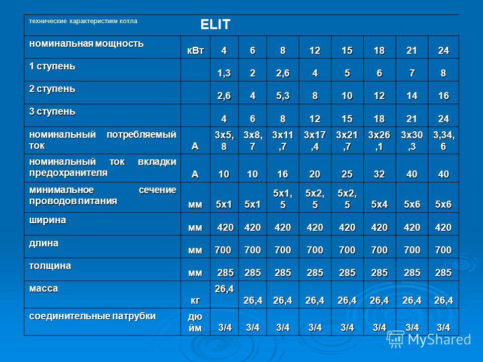 технические характеристики котла ELIT номинальная мощность к Вт 4681215182124 1 ступень 1,322,645678 2 ступень 2,645,3810121416 3 ступень 4681215182124 номинальный потребляемый ток А 3 х 5, 8 3 х 8, 7 3 х 11,7 3 х 17,4 3 х 21,7 3 х 26,1 3 х 30,3 3,34