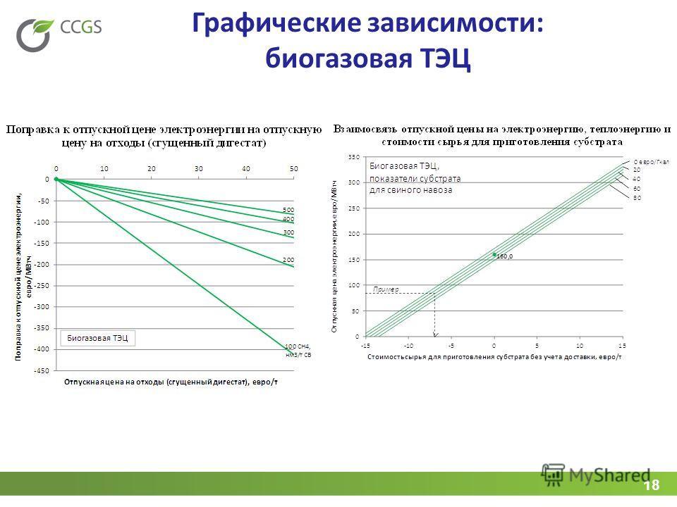 18 Графические зависимости: биогазовая ТЭЦ