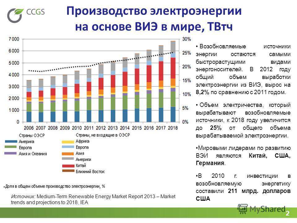 2 Производство электроэнергии на основе ВИЭ в мире, ТВтч Возобновляемые источники энергии остаются самыми быстрорастущими видами энергоносителей. В 2012 году общий объем выработки электроэнергии из ВИЭ, вырос на 8,2% по сравнению с 2011 годом. Объем