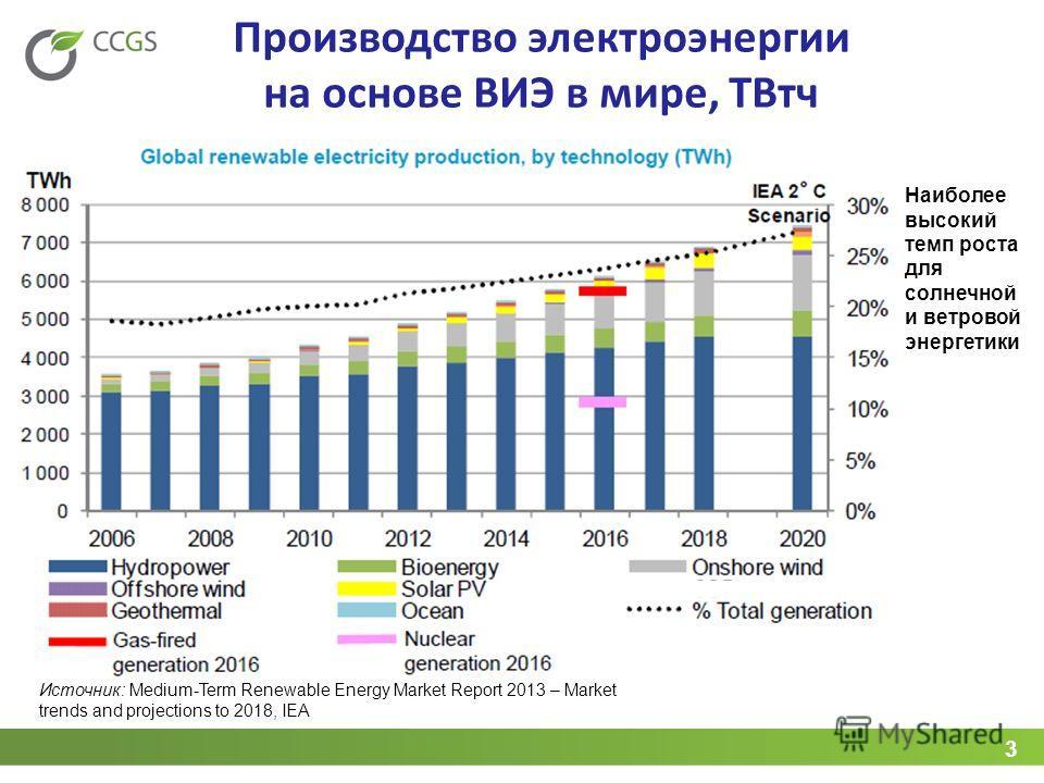 3 Производство электроэнергии на основе ВИЭ в мире, ТВтч Источник: Medium-Term Renewable Energy Market Report 2013 – Market trends and projections to 2018, IEA Наиболее высокий темп роста для солнечной и ветровой энергетики