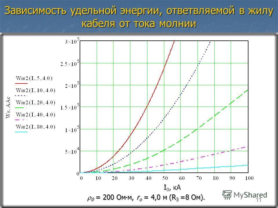 Зависимость удельной энергии, ответвляемой в жилу кабеля от тока молнии 11 I 0, кА 0 = 200 Ом м, r о = 4,0 м (R З =8 Ом). 0 = 200 Ом м, r о = 4,0 м (R З =8 Ом).