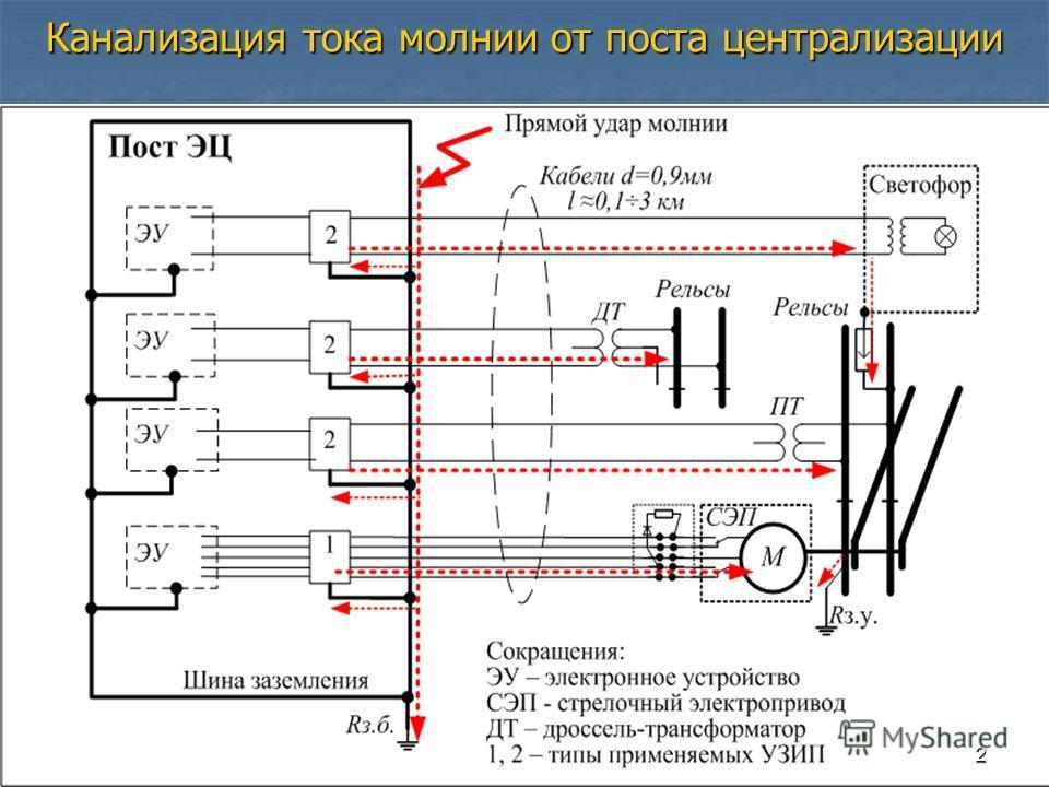 Канализация тока молнии от поста централизации 2