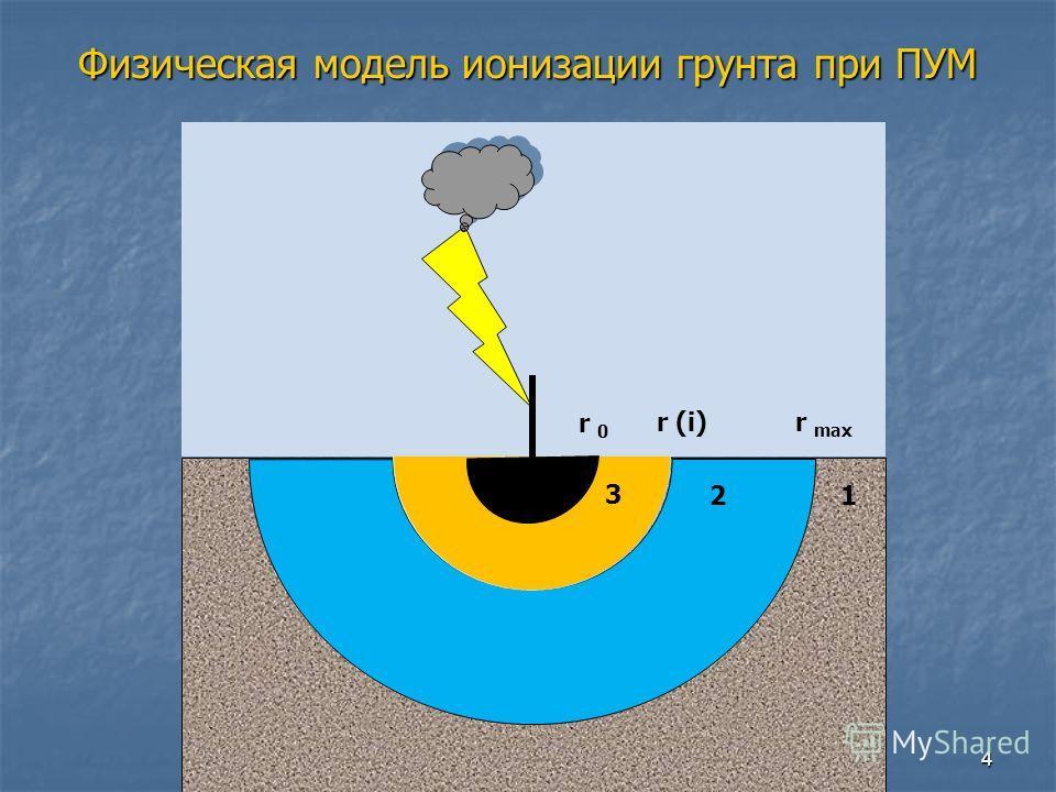 Физическая модель ионизации грунта при ПУМ 1 r 0 r (i)r max 3 2 4