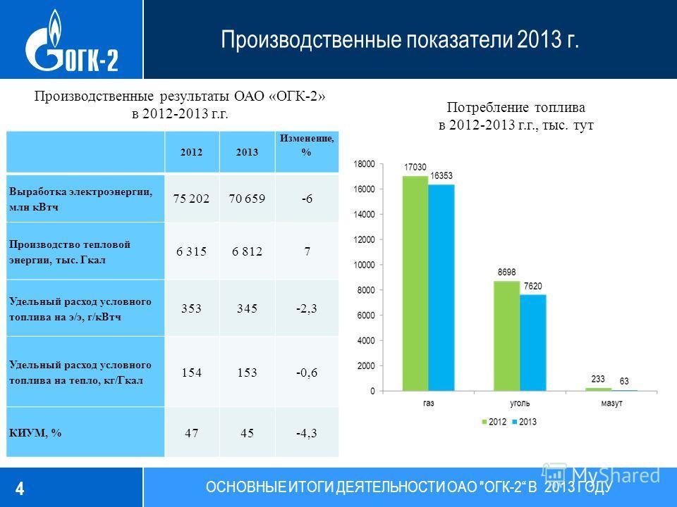 Производственные показатели 2013 г. 4 ОСНОВНЫЕ ИТОГИ ДЕЯТЕЛЬНОСТИ ОАО