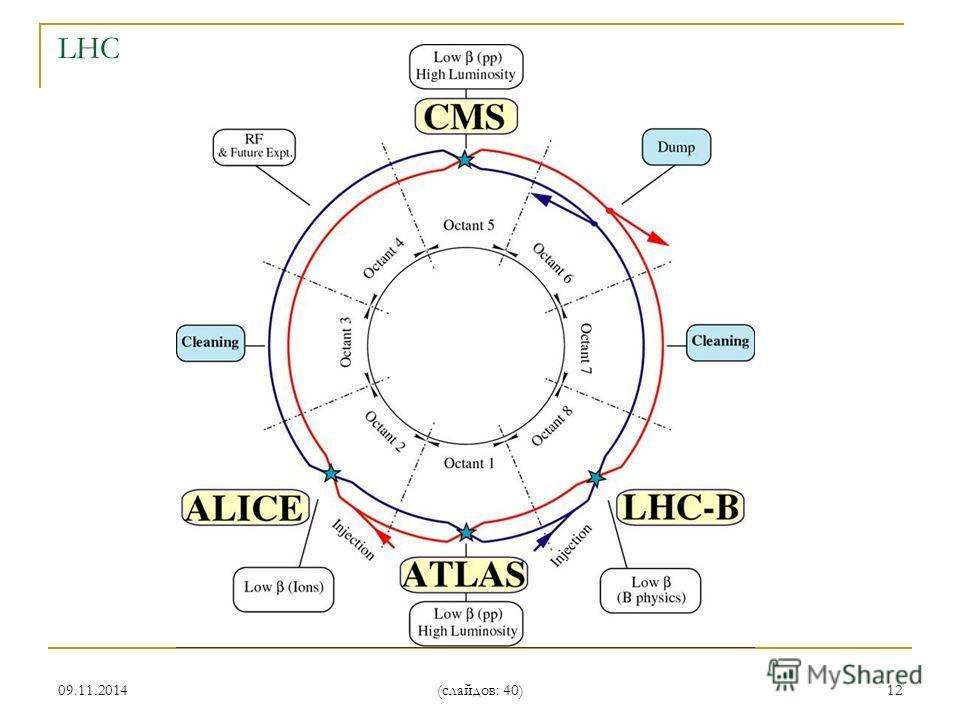 09.11.2014 (слайдов: 40) 12 LHC
