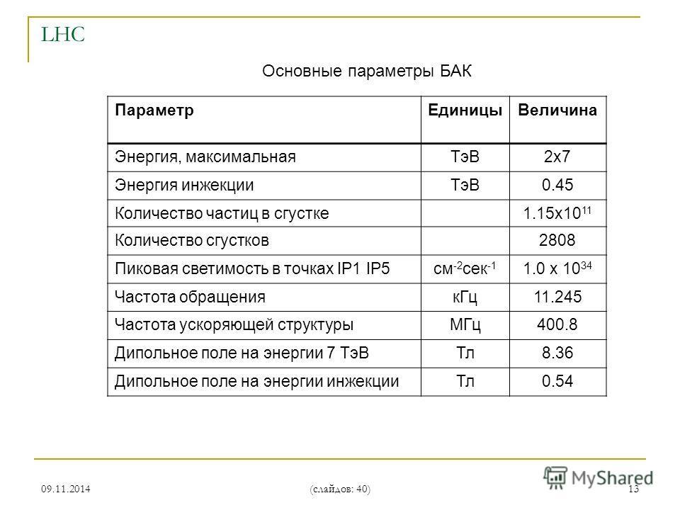 09.11.2014 (слайдов: 40) 13 Параметр ЕдиницыВеличина Энергия, максимальная ТэВ2 х 7 Энергия инжекции ТэВ0.45 Количество частиц в сгустке 1.15 х 10 11 Количество сгустков 2808 Пиковая светимость в точках IP1 IP5 см -2 сек -1 1.0 х 10 34 Частота обраще