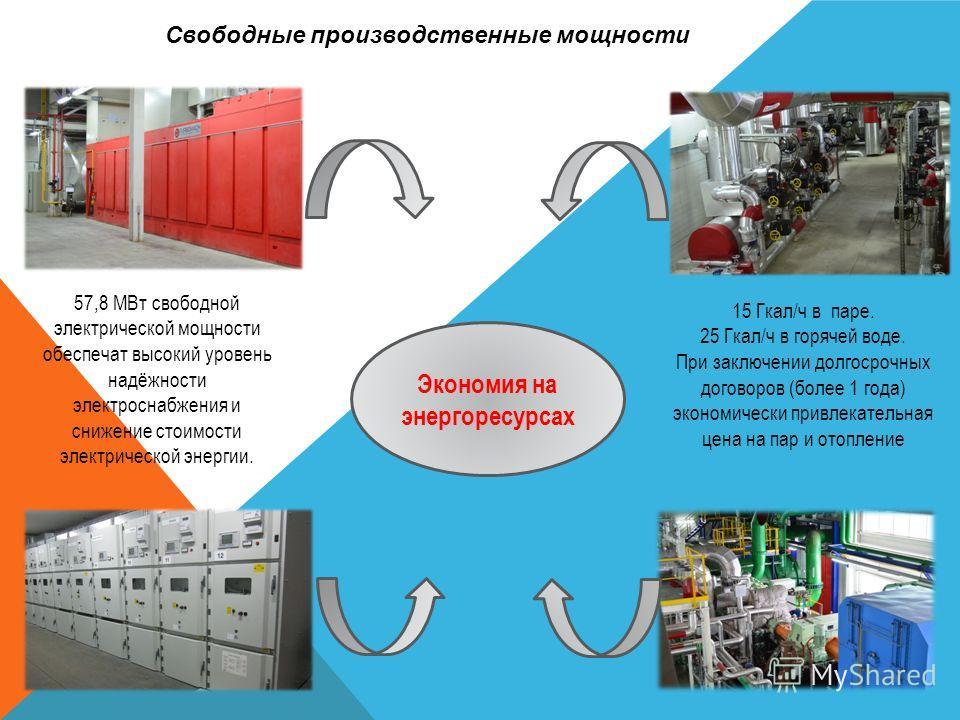 Свободные производственные мощности 57,8 МВт свободной электрической мощности обеспечат высокий уровень надёжности электроснабжения и снижение стоимости электрической энергии. 15 Гкал/ч в паре. 25 Гкал/ч в горячей воде. При заключении долгосрочных до