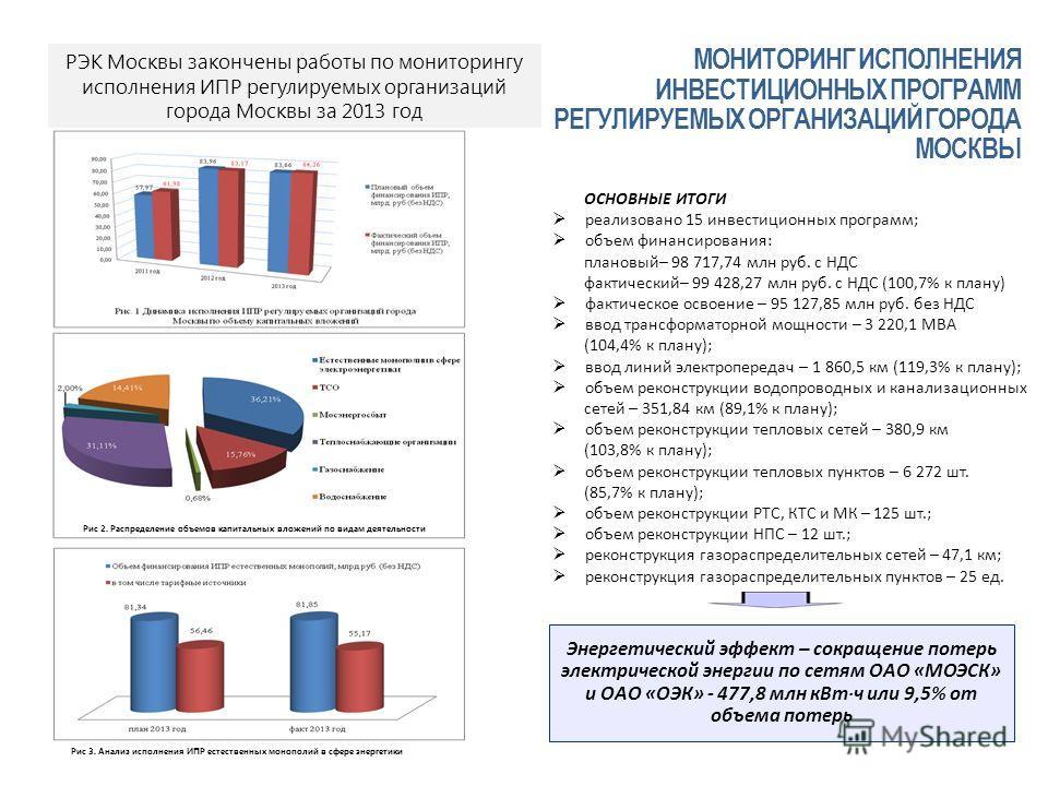 ОСНОВНЫЕ ИТОГИ реализовано 15 инвестиционных программ; объем финансирования: плановый– 98 717,74 млн руб. с НДС фактический– 99 428,27 млн руб. с НДС (100,7% к плану) фактическое освоение – 95 127,85 млн руб. без НДС ввод трансформаторной мощности –