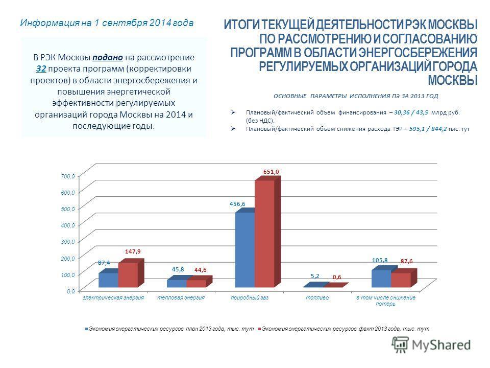 ОСНОВНЫЕ ПАРАМЕТРЫ ИСПОЛНЕНИЯ ПЭ ЗА 2013 ГОД Плановый/фактический объем финансирования – 30,36 / 43,5 млрд руб. (без НДС). Плановый/фактический объем снижения расхода ТЭР – 595,1 / 844,2 тыс. тут ИТОГИ ТЕКУЩЕЙ ДЕЯТЕЛЬНОСТИ РЭК МОСКВЫ ПО РАССМОТРЕНИЮ